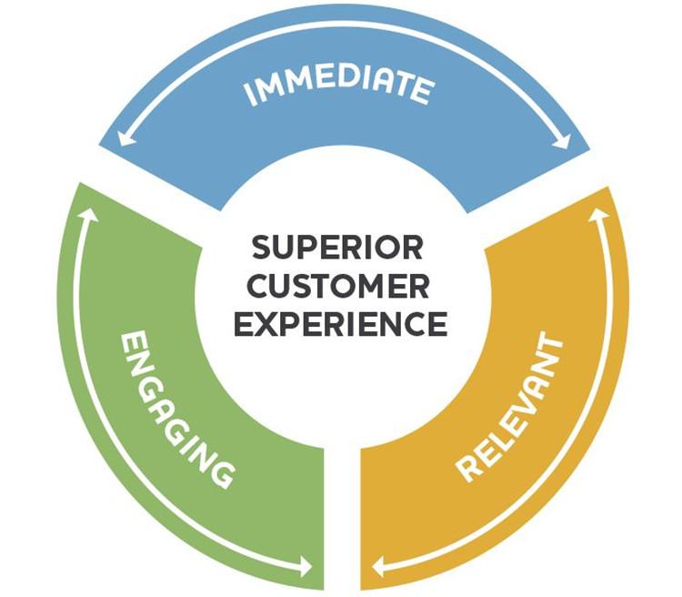 Superieure klantenservice